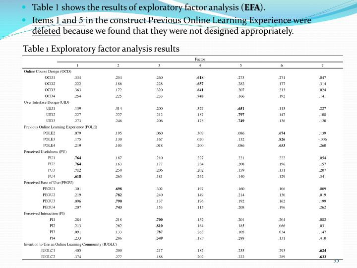 Table 1 Exploratory factor analysis results