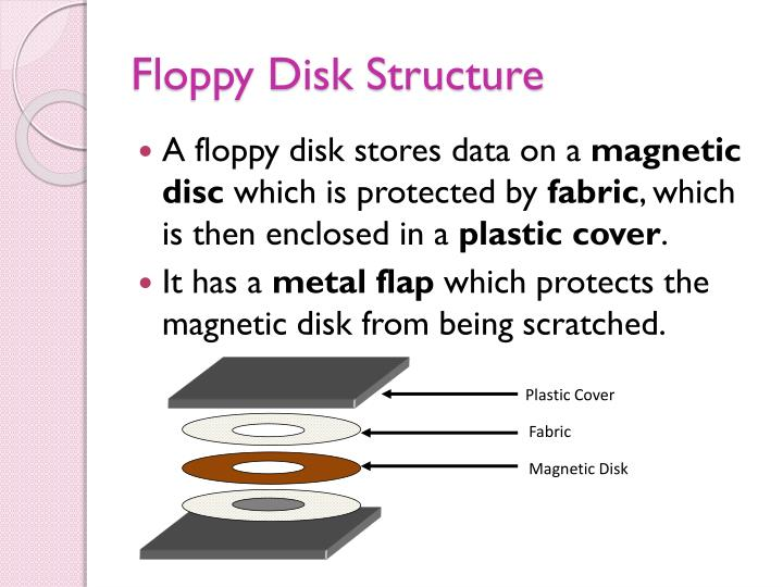Floppy Disk Structure