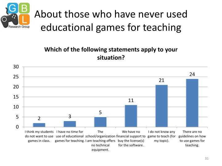 About those who have never used educational games for teaching