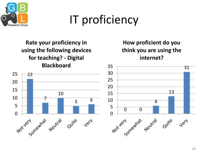 IT proficiency