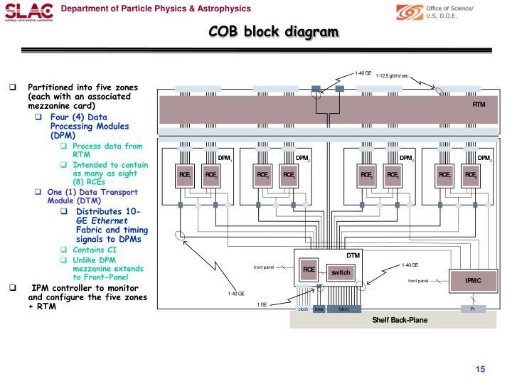 COB block diagram