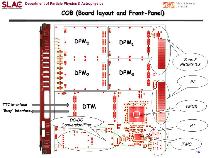 COB (Board layout and Front-Panel)