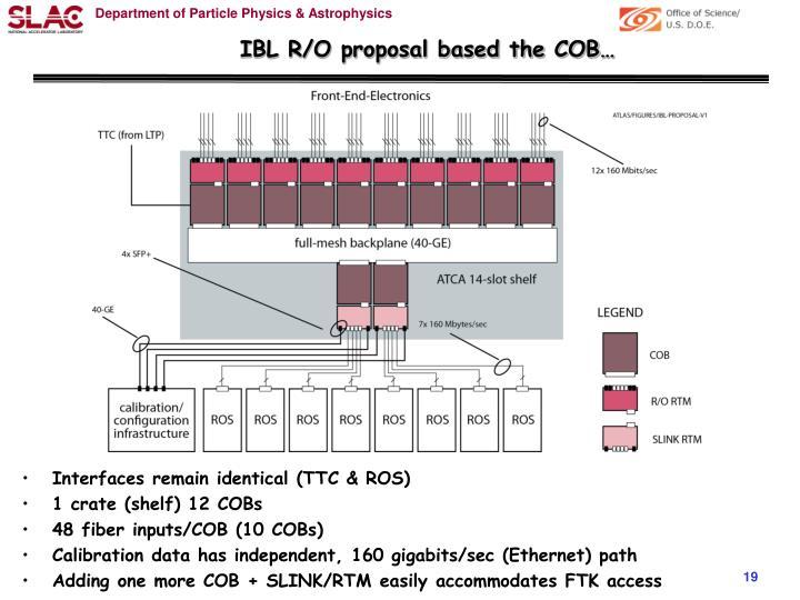 IBL R/O proposal based the COB…
