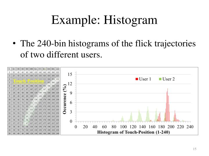 Example: Histogram