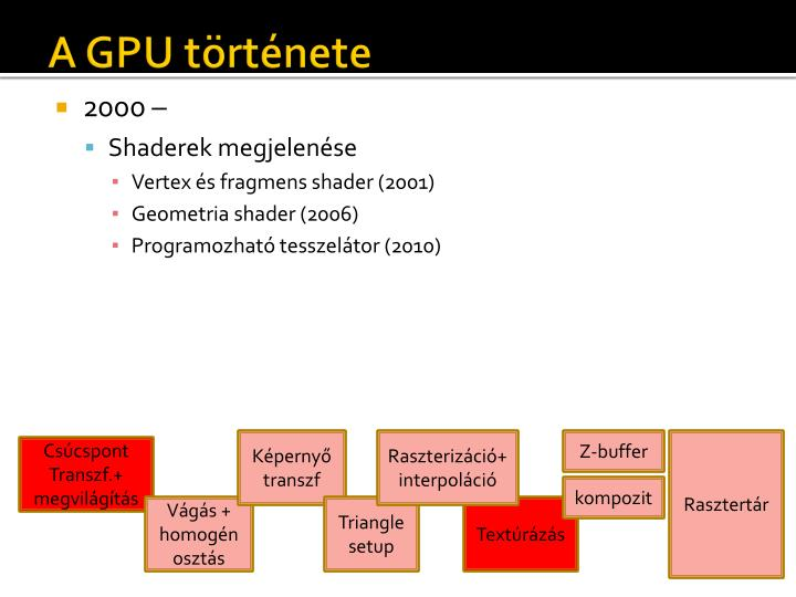 A GPU története