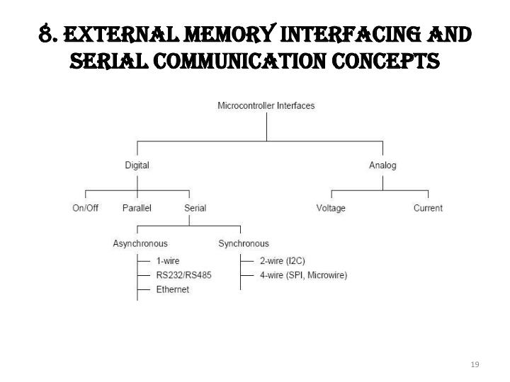 8. External Memory Interfacing And Serial Communication Concepts