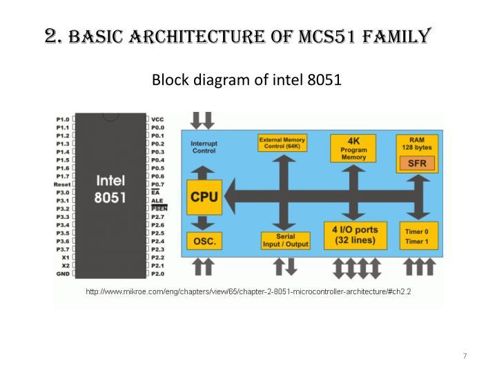 Block diagram of