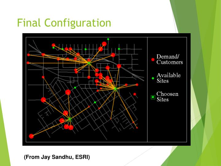 Final Configuration