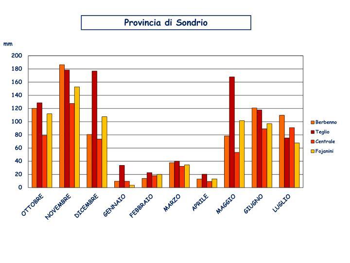 Provincia di Sondrio