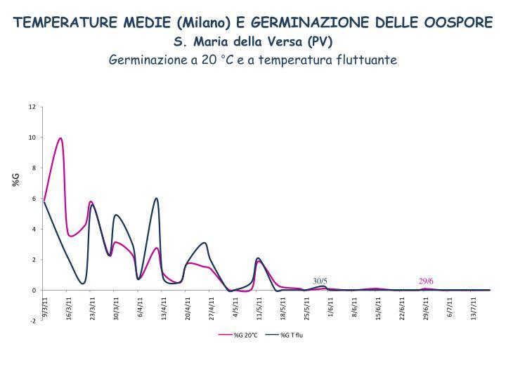 TEMPERATURE MEDIE (Milano) E GERMINAZIONE DELLE OOSPORE