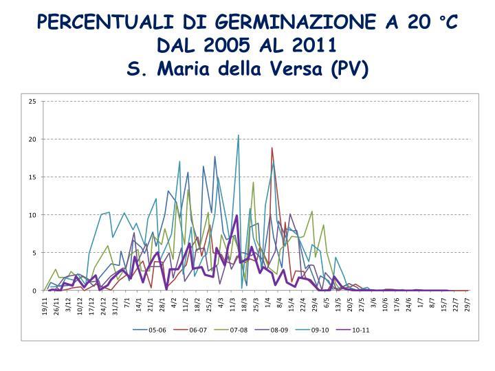 PERCENTUALI DI GERMINAZIONE A 20 °C
