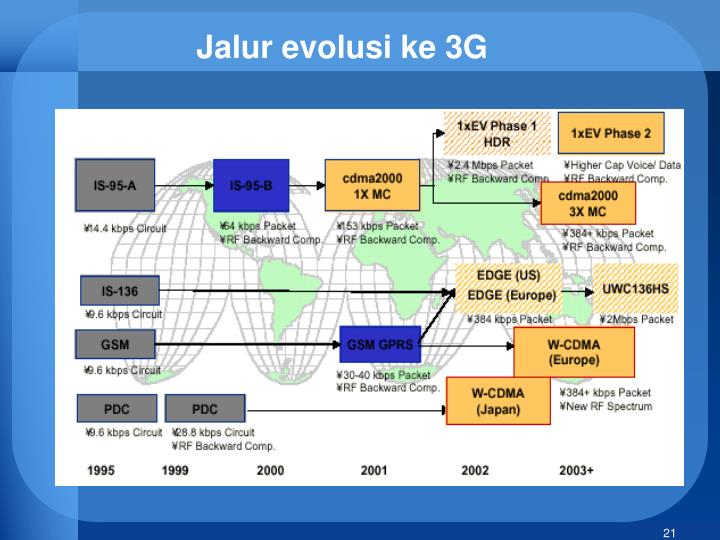 Jalur evolusi ke 3G