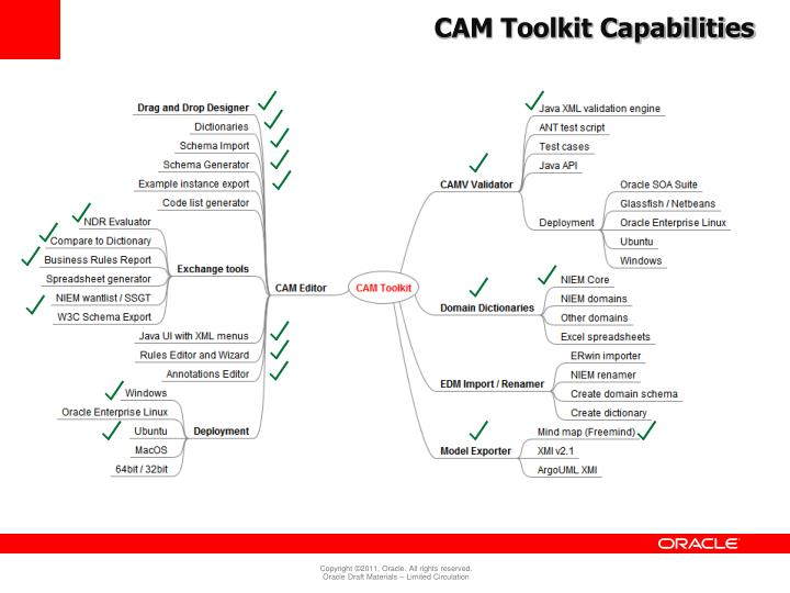 CAM Toolkit Capabilities