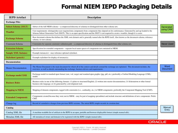 Formal NIEM IEPD Packaging Details