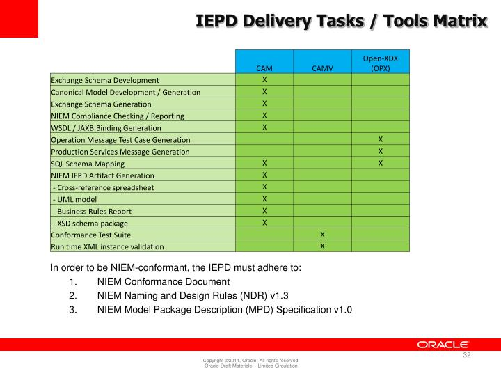 IEPD Delivery Tasks / Tools Matrix