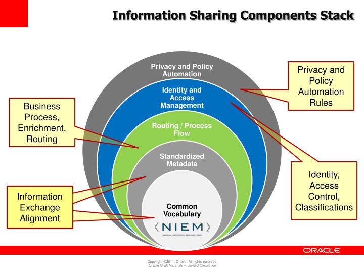 Information Sharing Components Stack