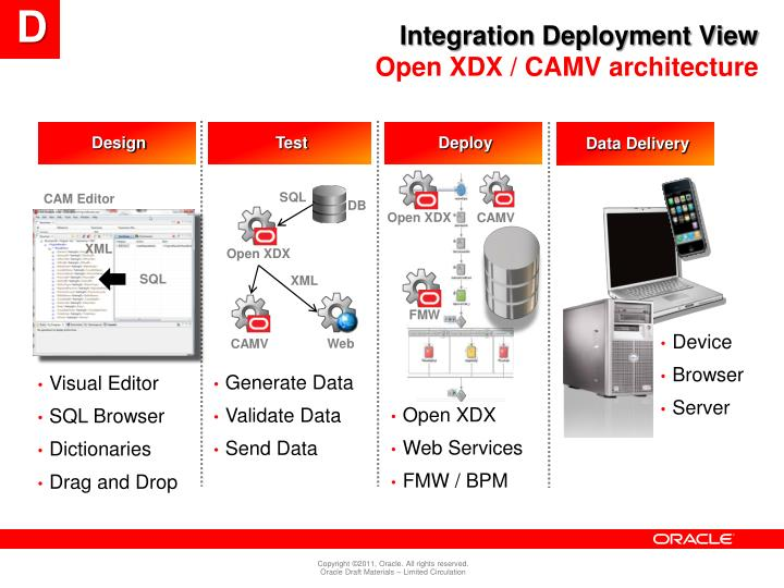 Integration Deployment View