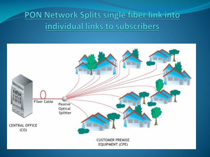 PON Network Splits single fiber link into