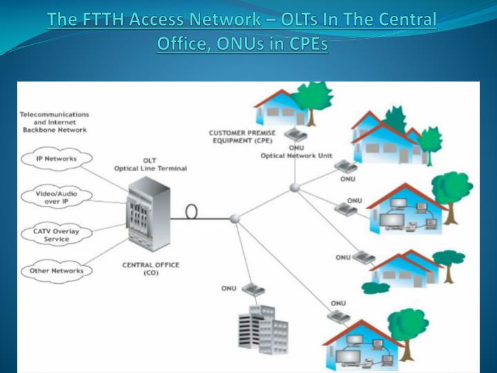 The FTTH Access Network – OLTs In The Central Office, ONUs in CPEs