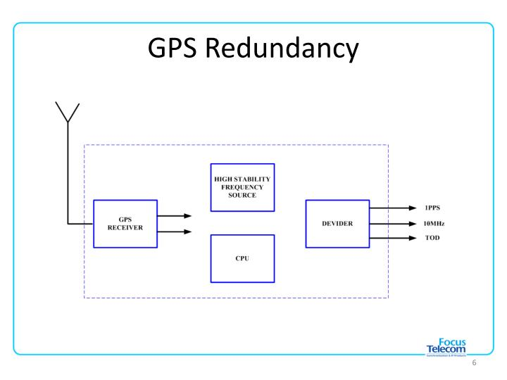 GPS Redundancy