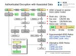 authenticated encryption with associated data