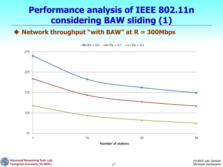 Performance analysis of IEEE 802.11n considering BAW