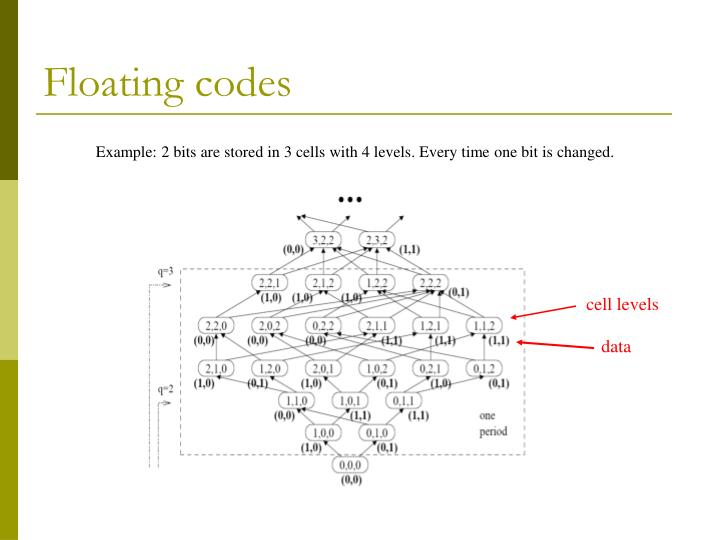 Floating codes