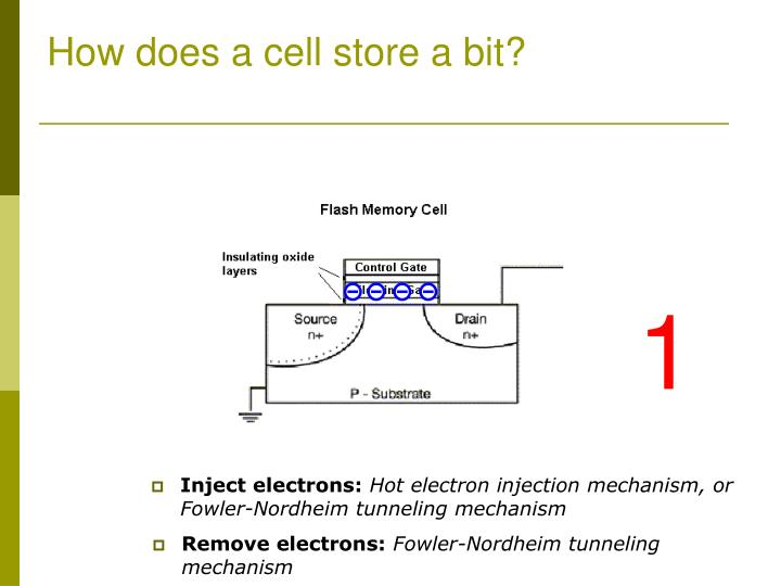 Inject electrons: