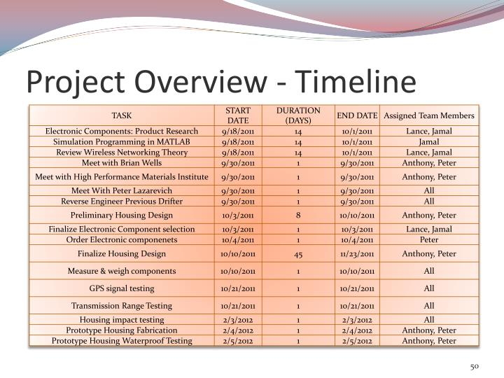 Project Overview - Timeline