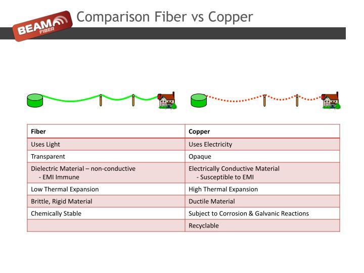 Comparison Fiber