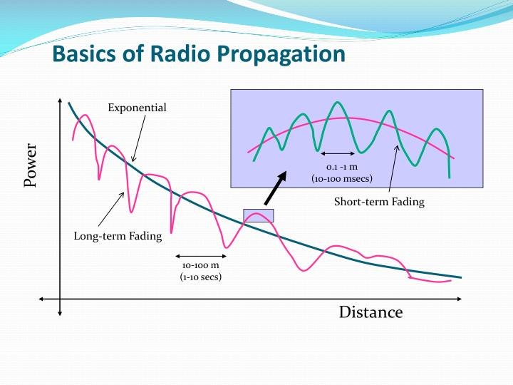 Basics of radio propagation