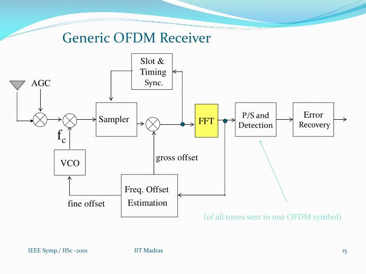 Generic OFDM Receiver