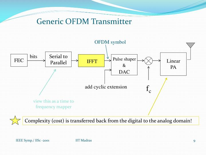 Generic OFDM Transmitter