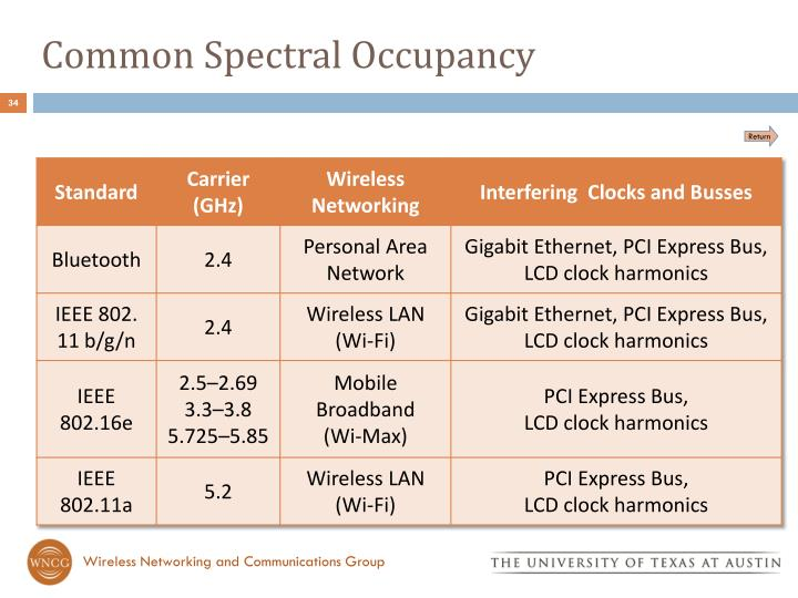 Common Spectral Occupancy