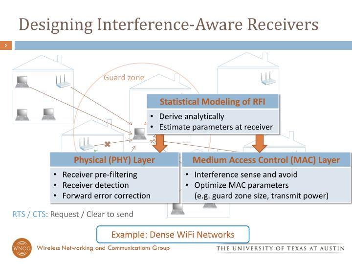 Designing Interference-Aware Receivers