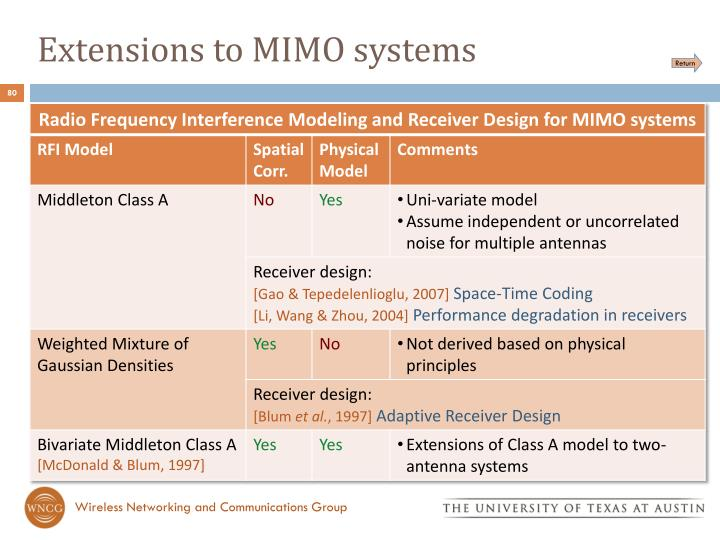 Extensions to MIMO systems