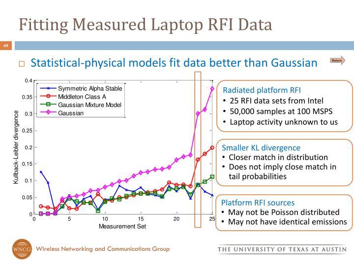 Fitting Measured Laptop RFI Data
