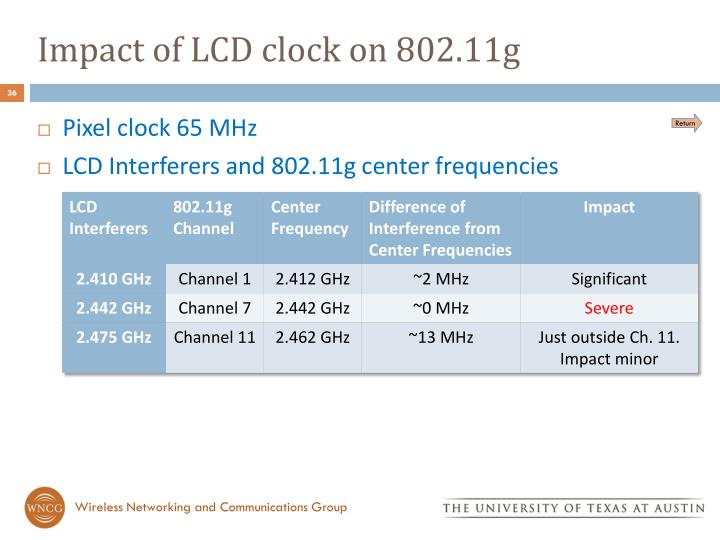 Impact of LCD clock on 802.11g
