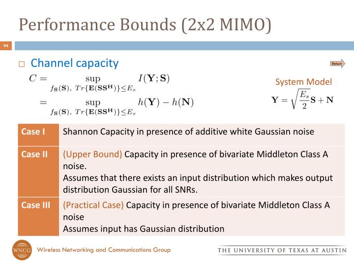 Performance Bounds (2x2 MIMO)
