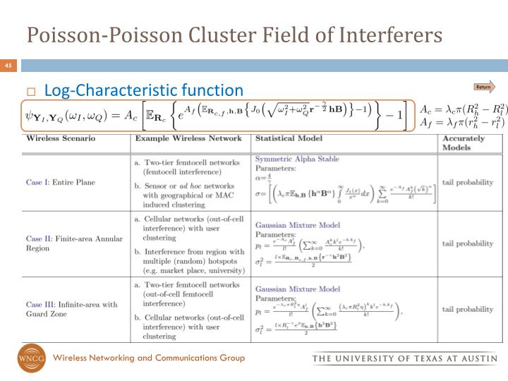 Poisson-Poisson Cluster Field of Interferers