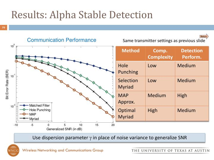 Results: Alpha Stable Detection