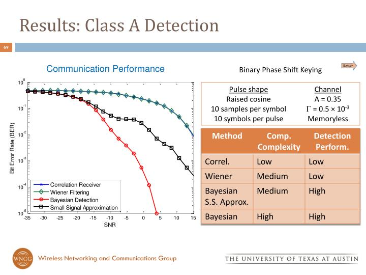 Results: Class A Detection