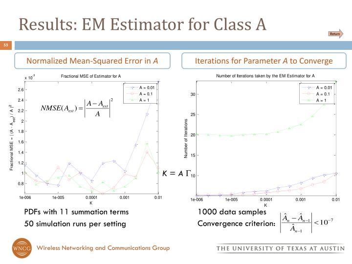 Results: EM Estimator for Class A