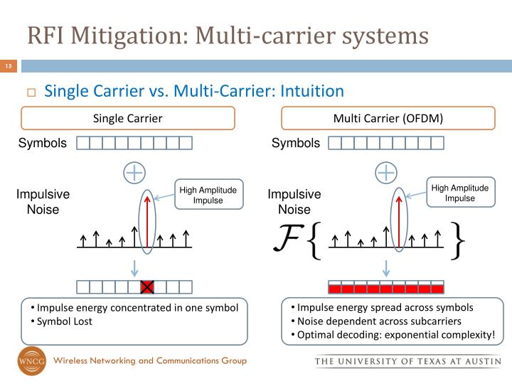 RFI Mitigation: Multi-carrier systems