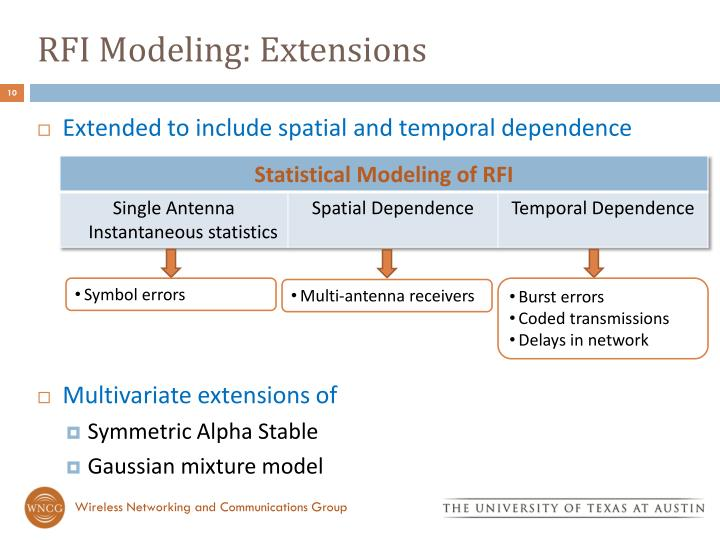 RFI Modeling: Extensions