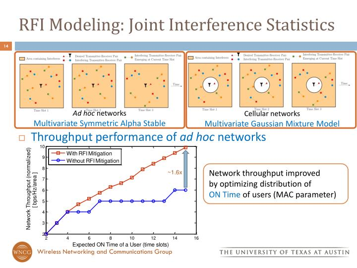 RFI Modeling: Joint Interference Statistics