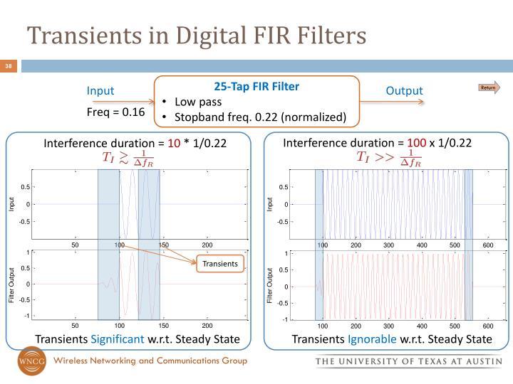 Transients in Digital FIR Filters