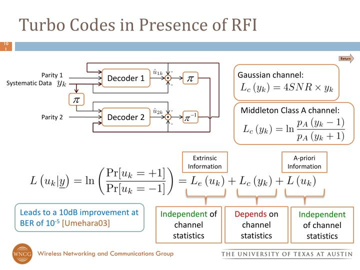 Turbo Codes in Presence of RFI