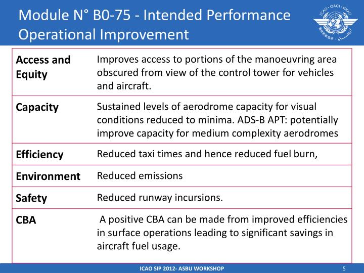 Module N° B0-75 - Intended Performance Operational Improvement