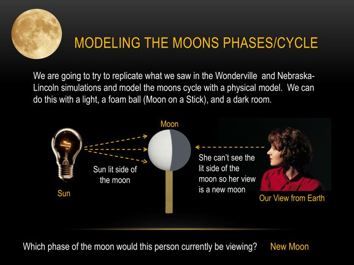 Modeling the Moons Phases/Cycle